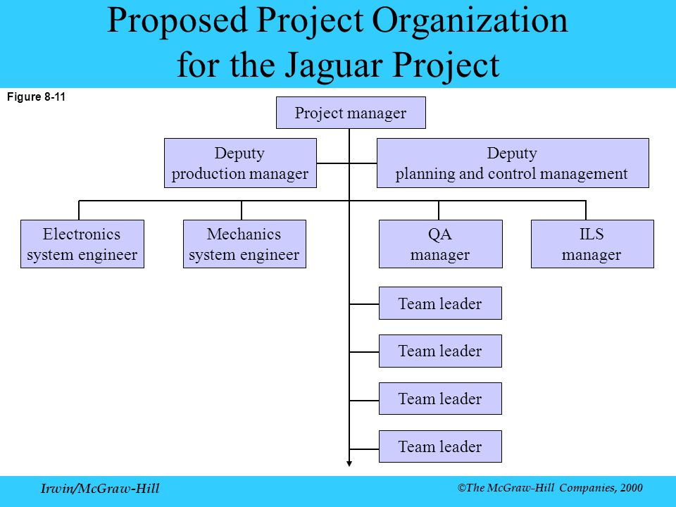 the organisational structure of jaguar management essay This free management essay on essay: organisational structure is perfect for  management students to use as an example.