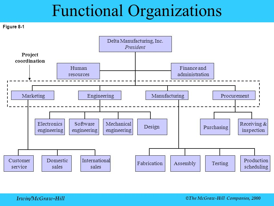 Chapter 8 organization irwin mcgraw hill ppt download for Mechanical product design companies
