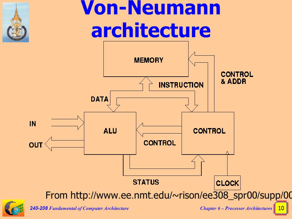 Chapter 6 processor for Architecture von neumann