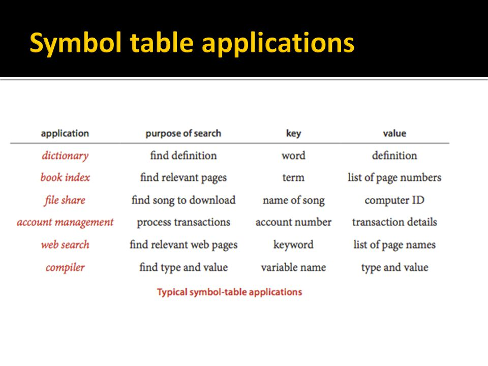 Symbol table applications