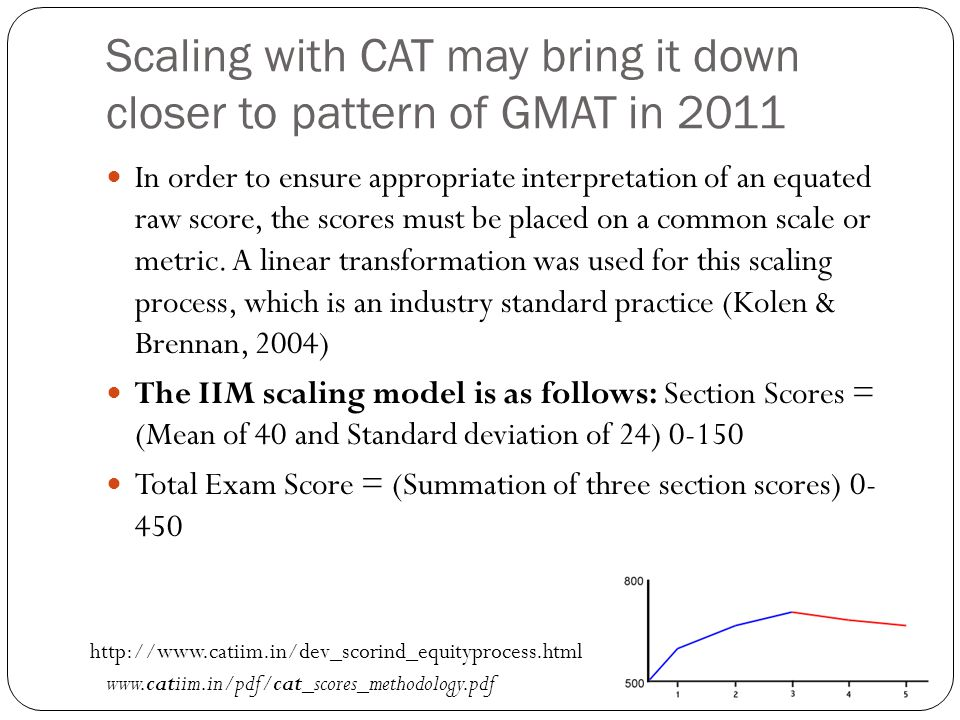 Scaling with CAT may bring it down closer to pattern of GMAT in 2011