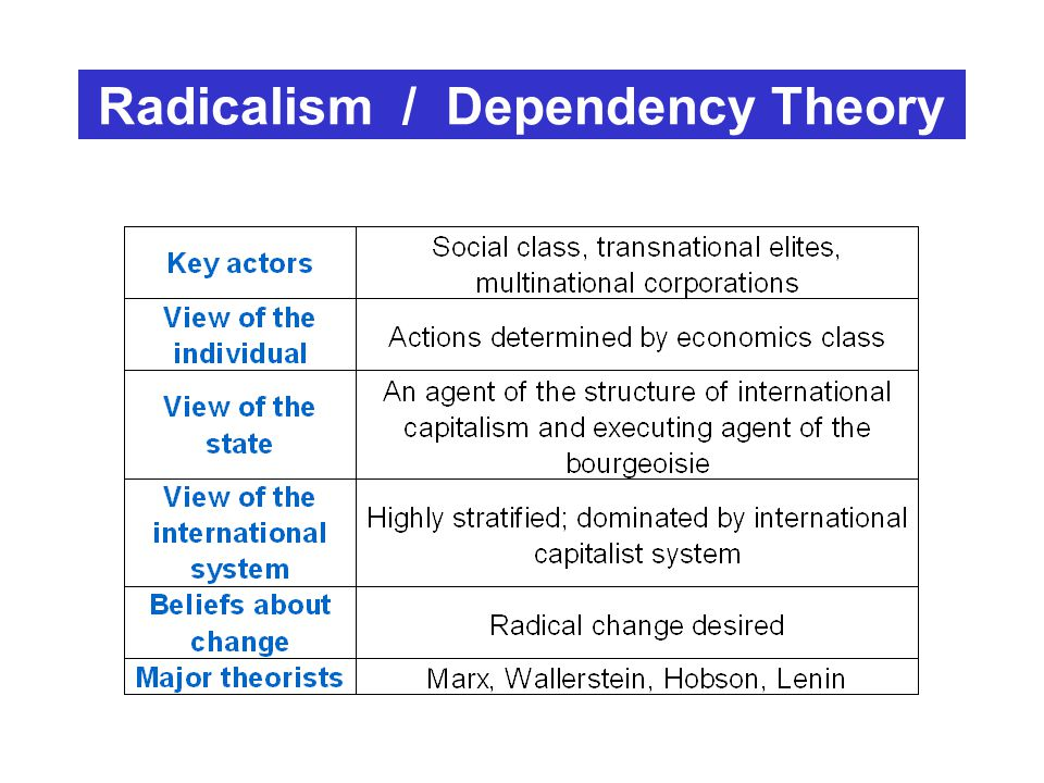An analysis of the concept behind the modernization and dependency theories