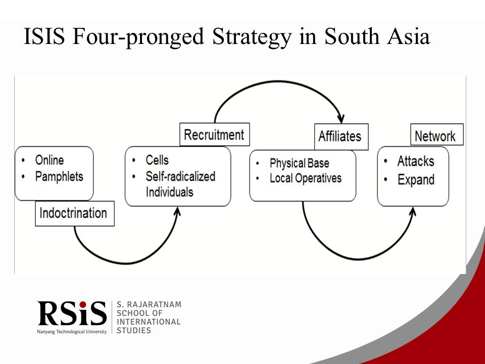 ISIS Four-pronged Strategy in South Asia
