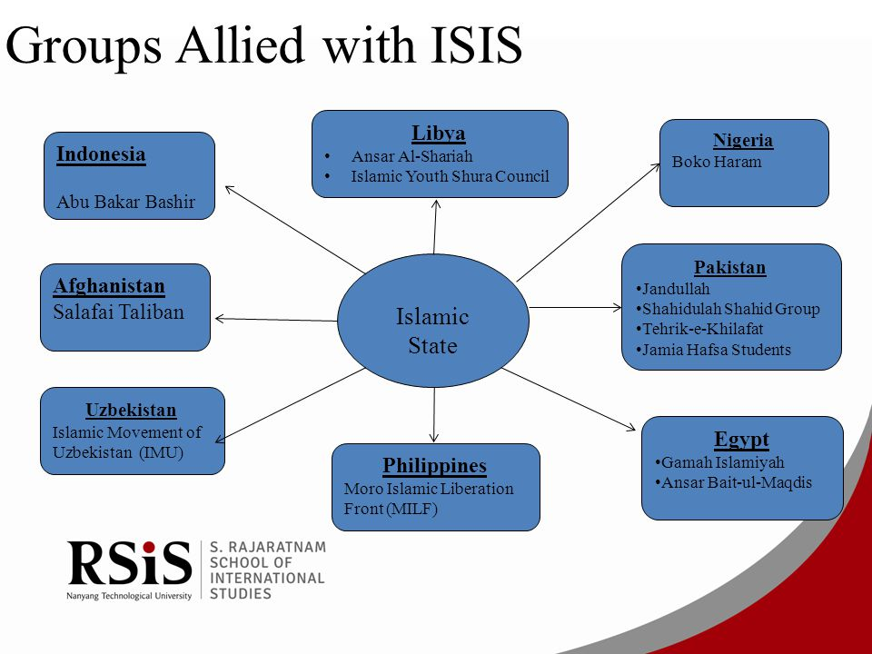 Groups Allied with ISIS