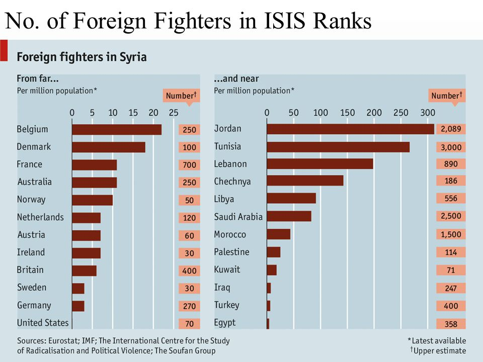 No. of Foreign Fighters in ISIS Ranks