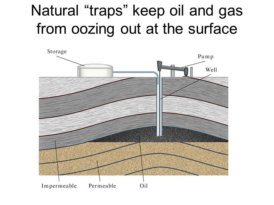 Natural traps keep oil and gas from oozing out at the surface