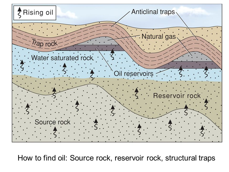 How to find oil: Source rock, reservoir rock, structural traps