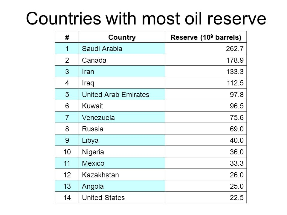 Countries with most oil reserve