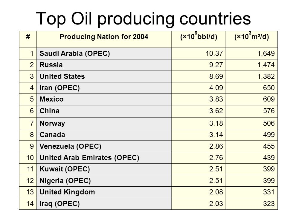 Top Oil producing countries