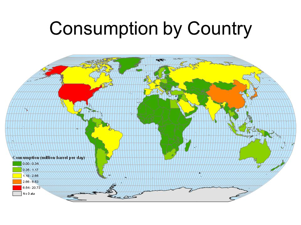 Consumption by Country