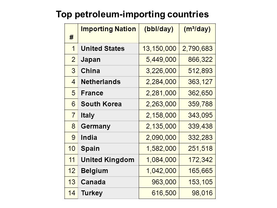 Top petroleum-importing countries