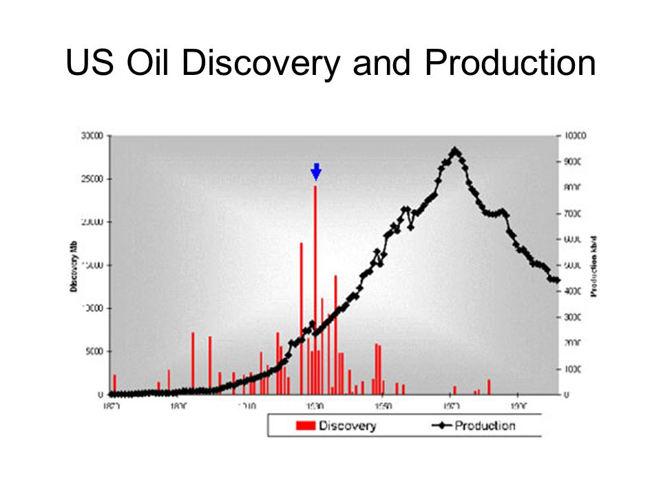 US Oil Discovery and Production