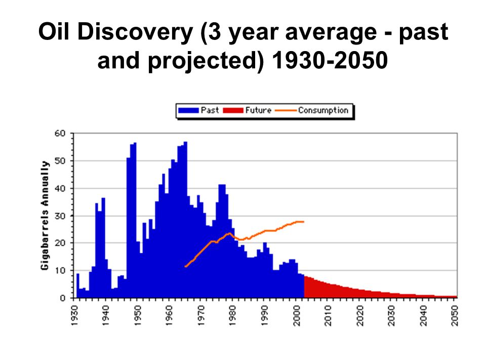 Oil Discovery (3 year average - past and projected)