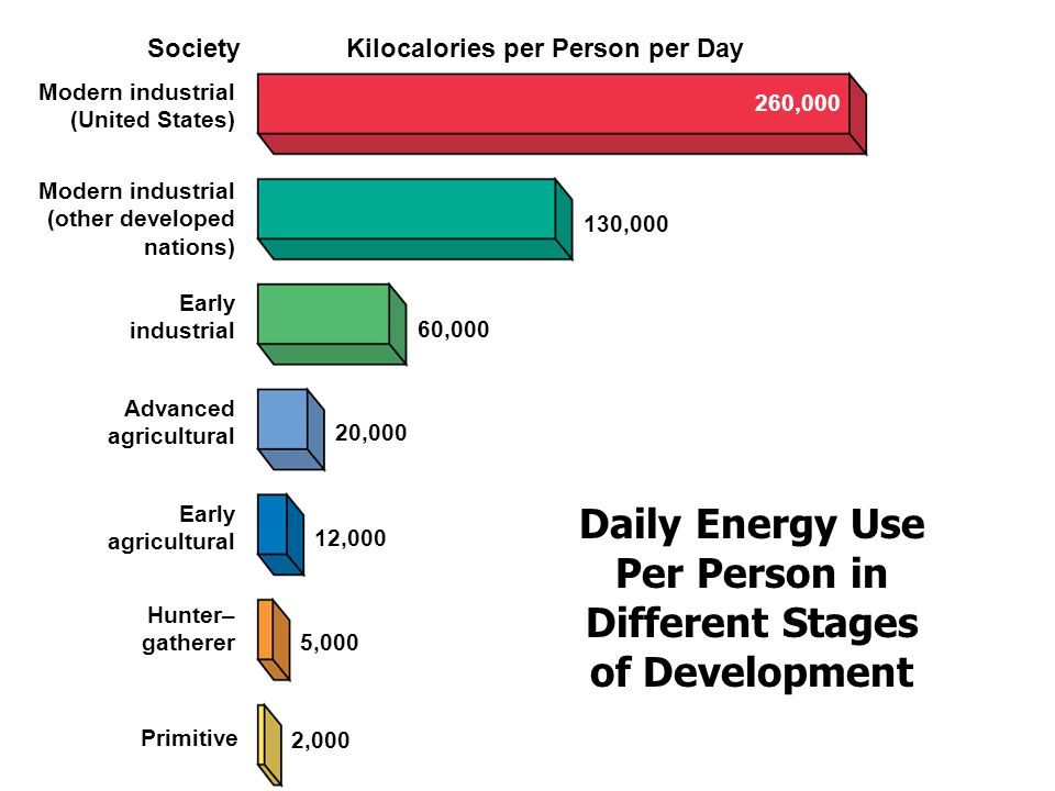 Daily Energy Use Per Person in Different Stages of Development