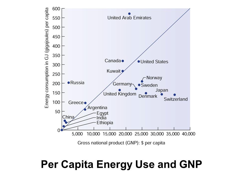 Per Capita Energy Use and GNP