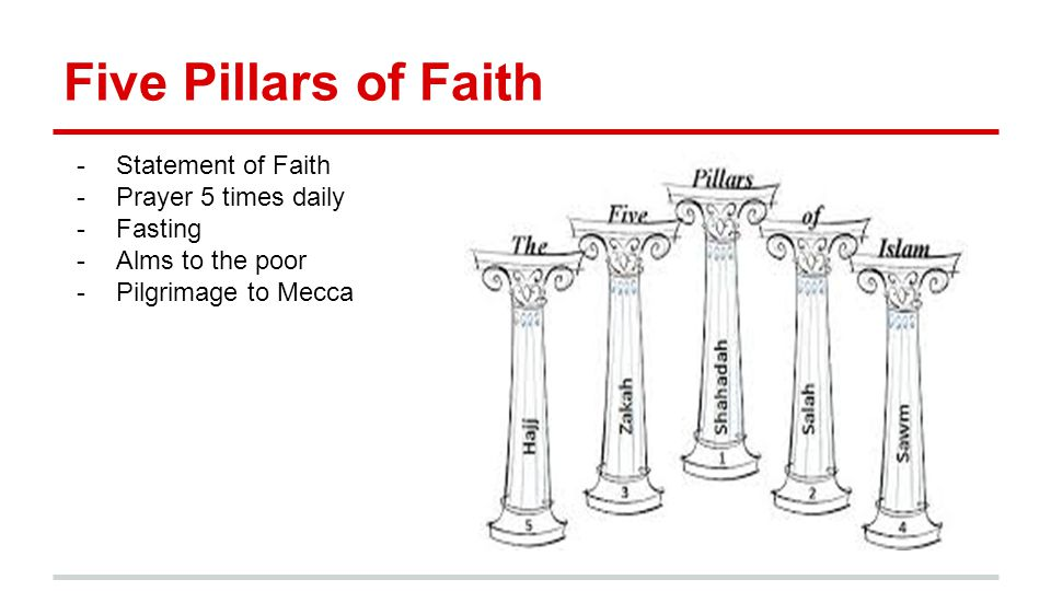 Five Pillars of Faith Statement of Faith Prayer 5 times daily Fasting