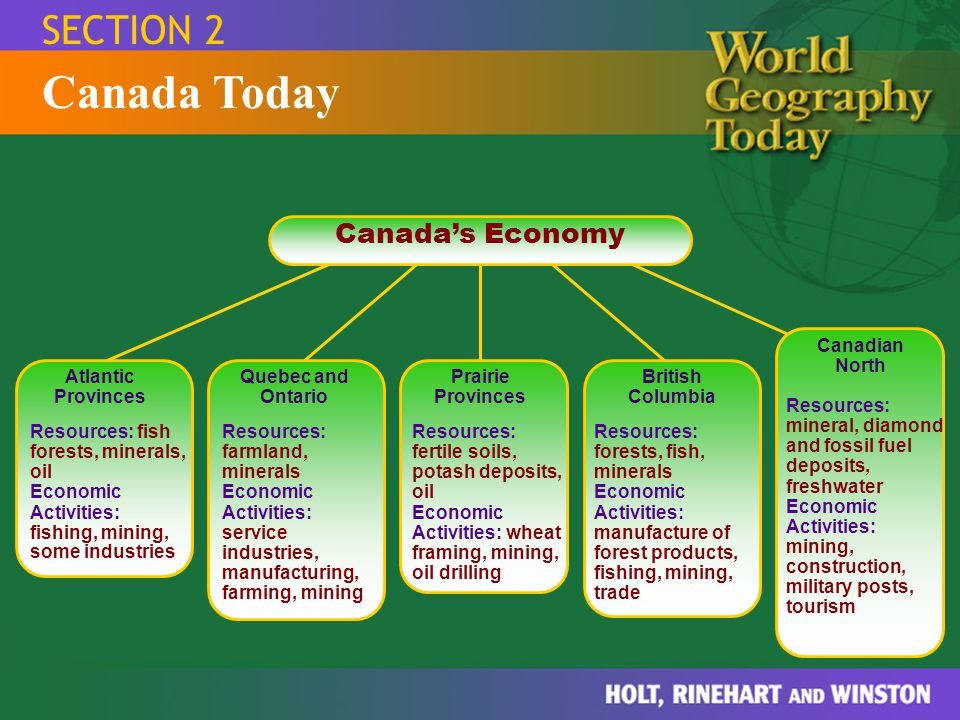 Canada Today SECTION 2 Canada's Economy Canadian North