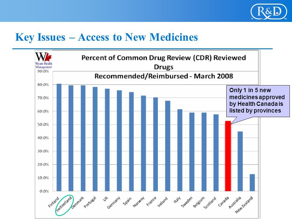 Key Issues – Access to New Medicines