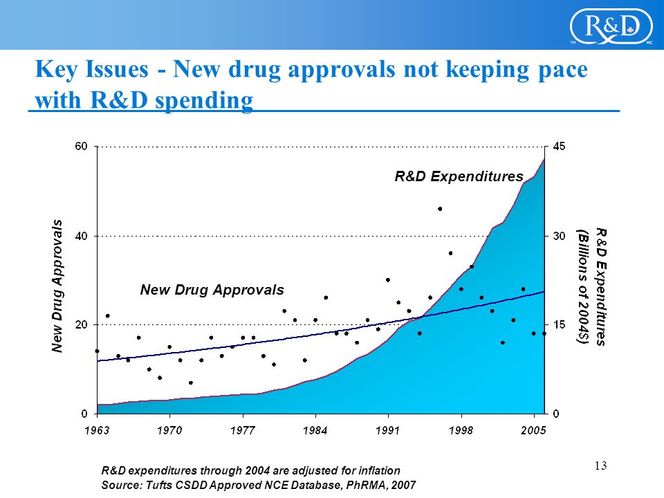 Key Issues - New drug approvals not keeping pace with R&D spending