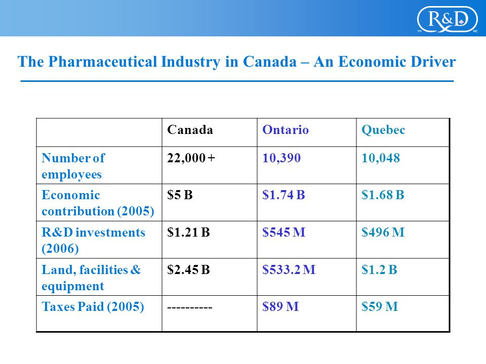 The Pharmaceutical Industry in Canada – An Economic Driver