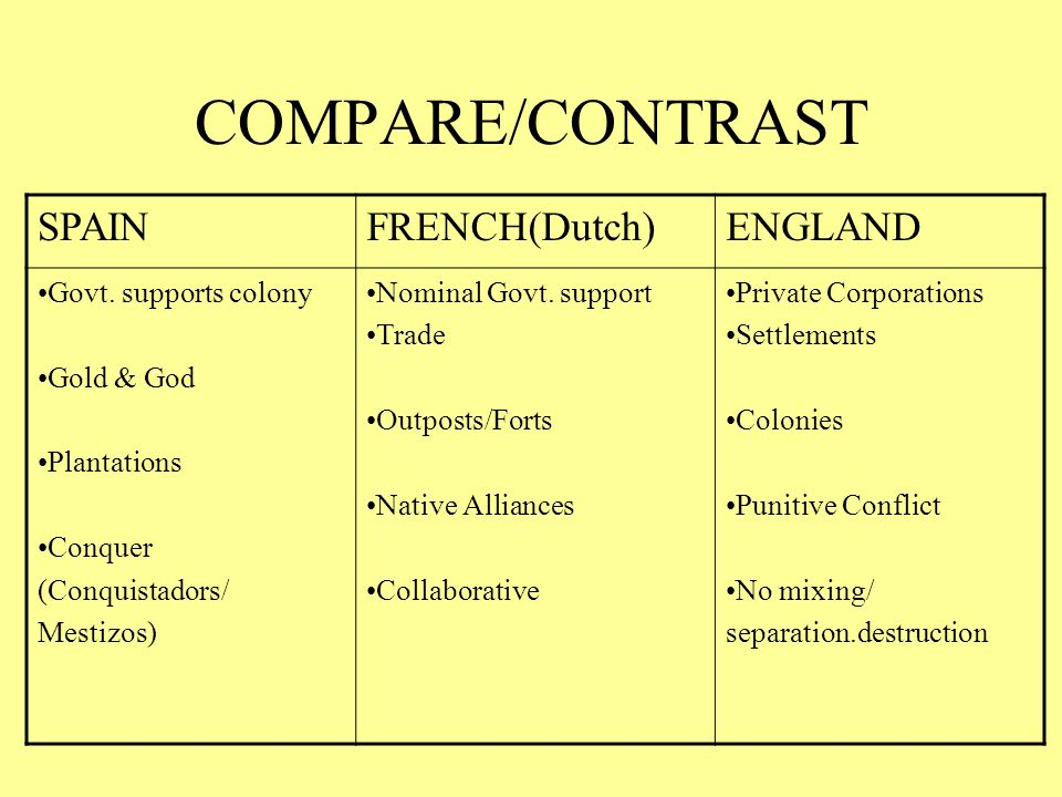 compare and contrast the spanish and The spanish, french, and english colonization spanish and english colonization compare and contrast the spanish and english motives for colonization essay.