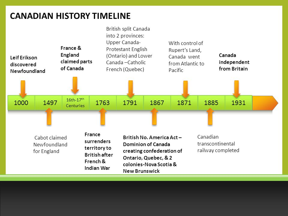 a history of canadas independence from france and britain Timeline: canada a chronology of key events:  loyalist refugees from the american war of independence settle in nova scotia, prince edward island,  1914 - outbreak of world war i canada fights on the side of britain and france some french-speaking canadians are wary of the move.