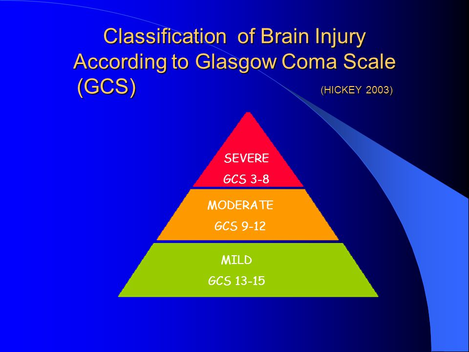 Classification of Brain Injury According to Glasgow Coma Scale (GCS) (HICKEY 2003)