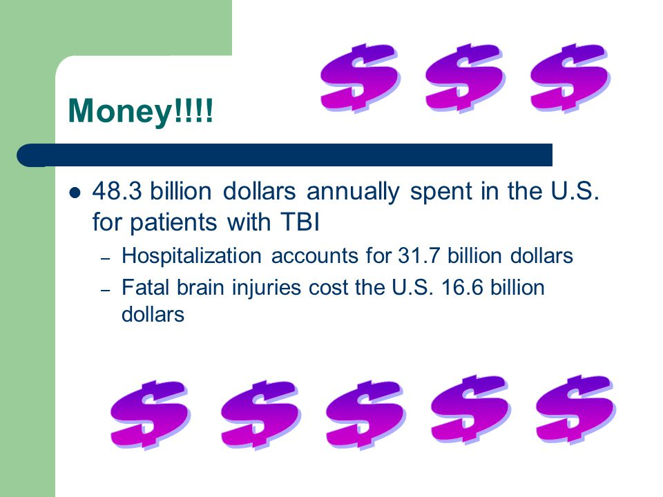 $ $ $ Money!!!! 48.3 billion dollars annually spent in the U.S. for patients with TBI. Hospitalization accounts for 31.7 billion dollars.