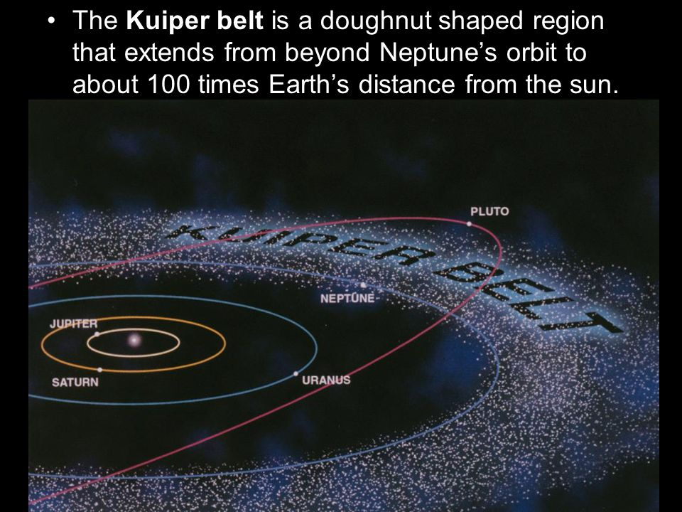The Kuiper belt is a doughnut shaped region that extends from beyond Neptune's orbit to about 100 times Earth's distance from the sun.