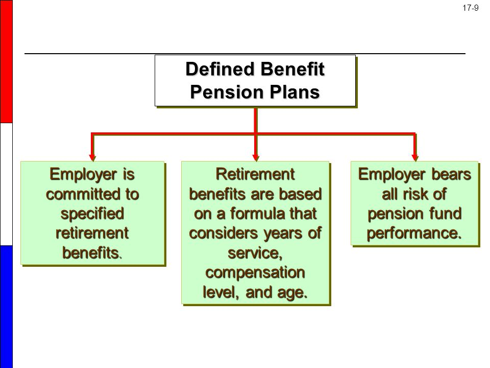 What Is a Defined Benefit Plan? - SmartAsset