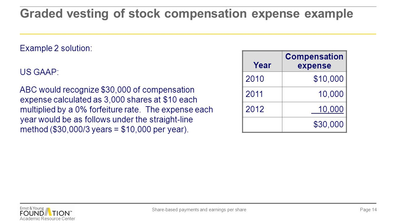 What does it mean to expense stock options