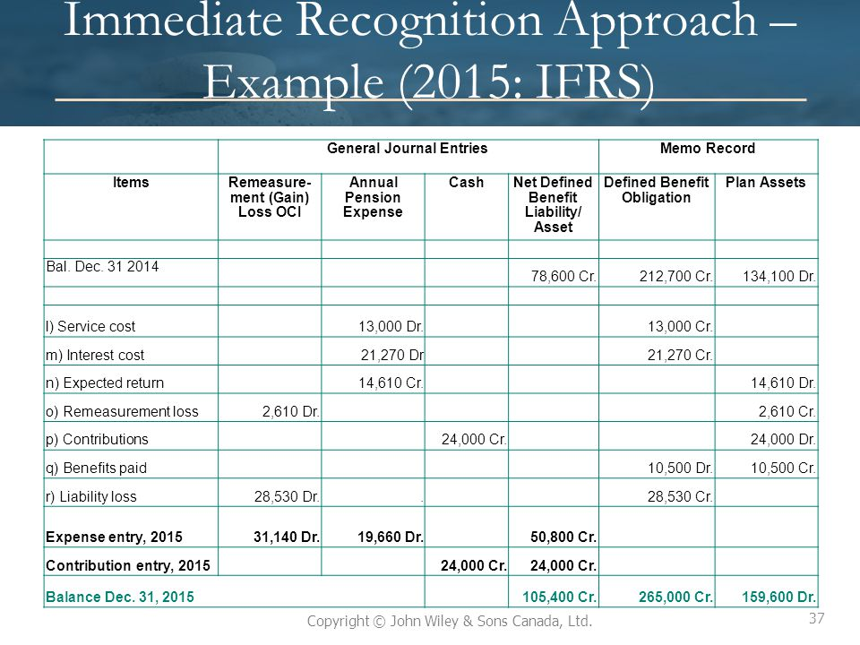 Immediate Recognition Approach – Example (2015: IFRS)