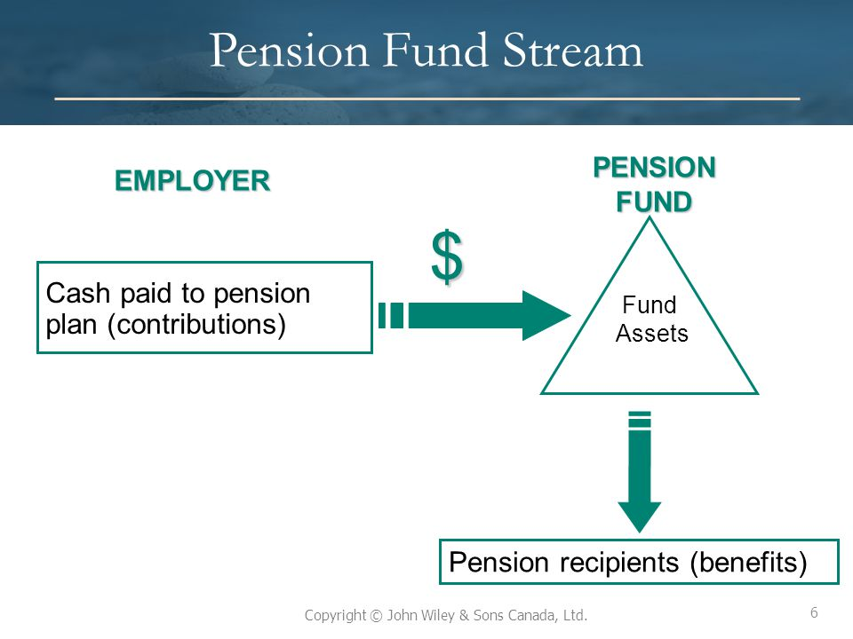 $ Pension Fund Stream PENSION FUND EMPLOYER