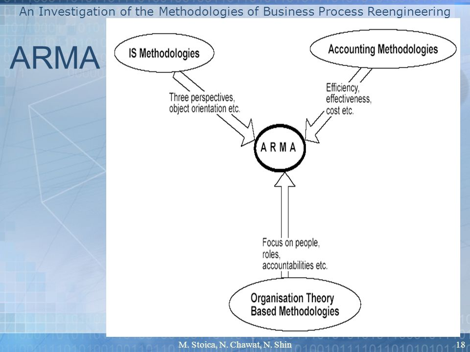 Selecting a Methodology for BPR