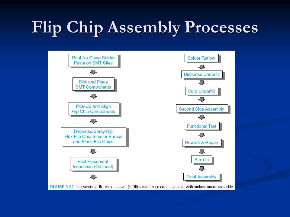 Flip Chip Assembly Processes