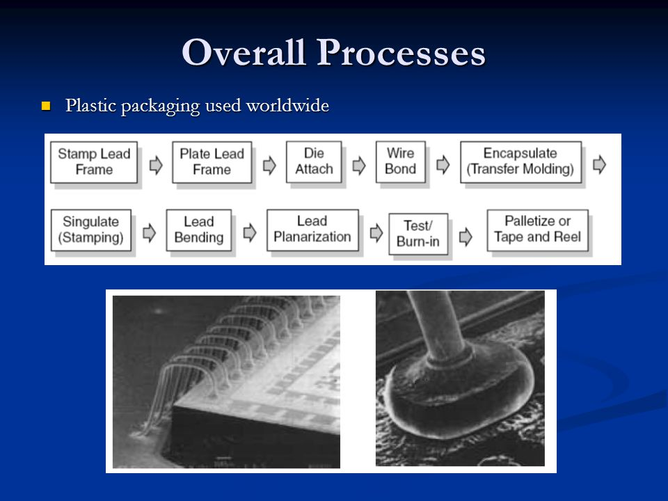 Overall Processes Plastic packaging used worldwide