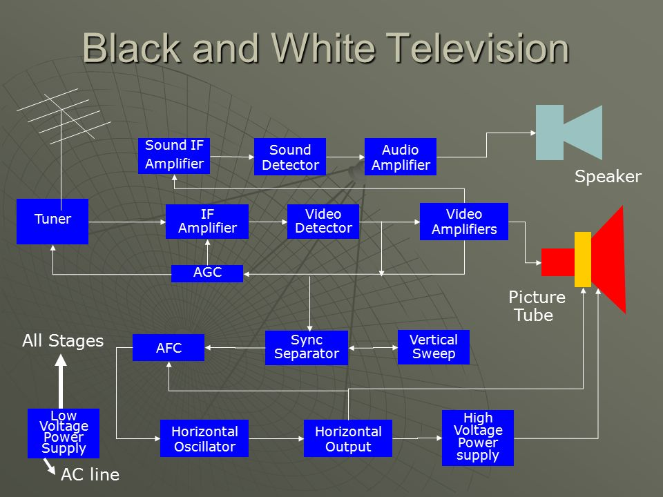 block diagram black and white tv monochrome television block diagram - ppt video online ...