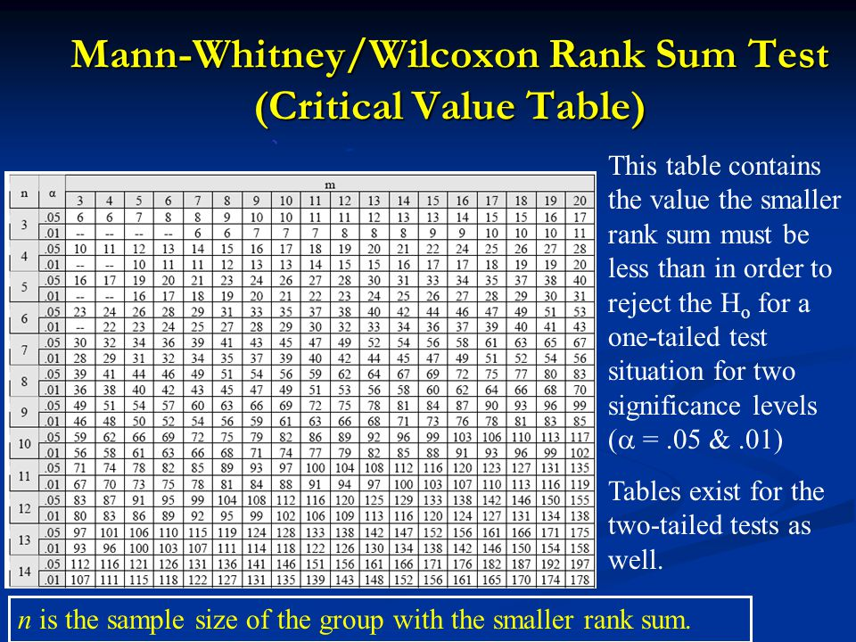 Nonparametric inference ppt video online download for Mann whitney u table