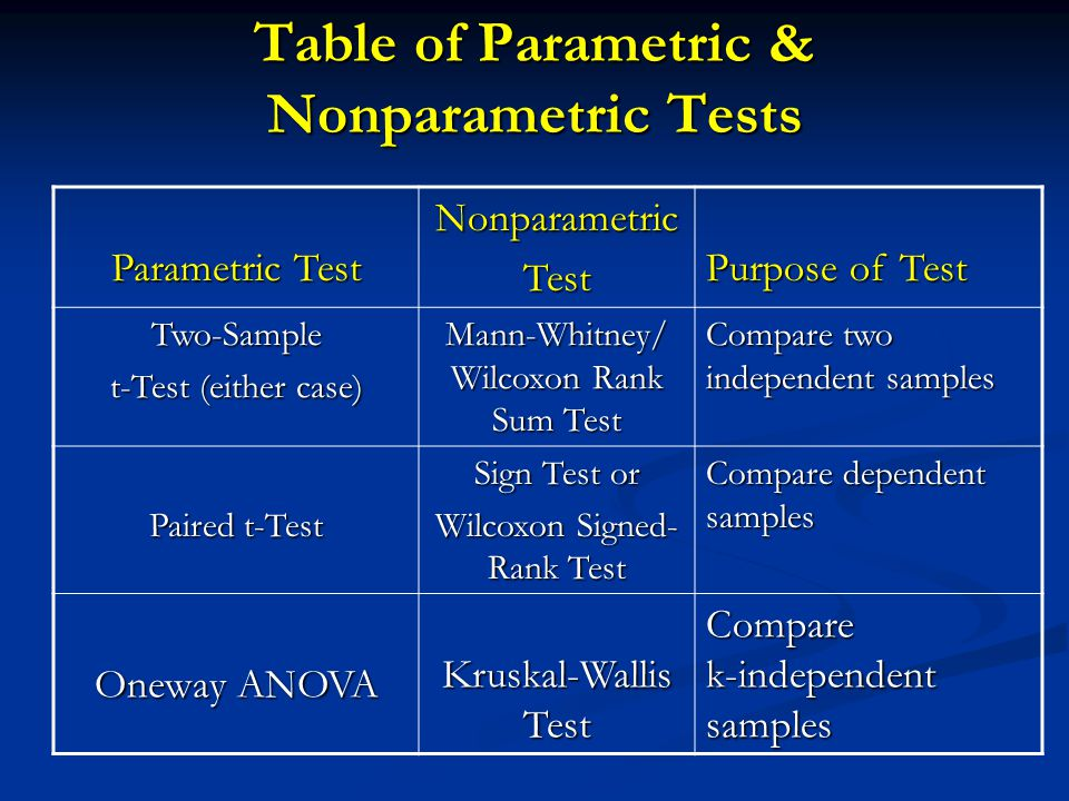 anova and nonparametric test