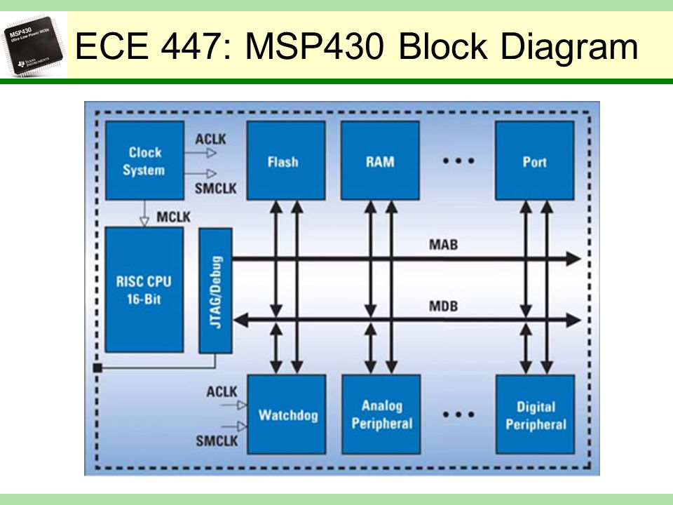 Lecture 3 ti msp430 introduction ppt video online download ece 447 msp430 block diagram cpu central processing unit consisting of arithmetic logic unit publicscrutiny Images