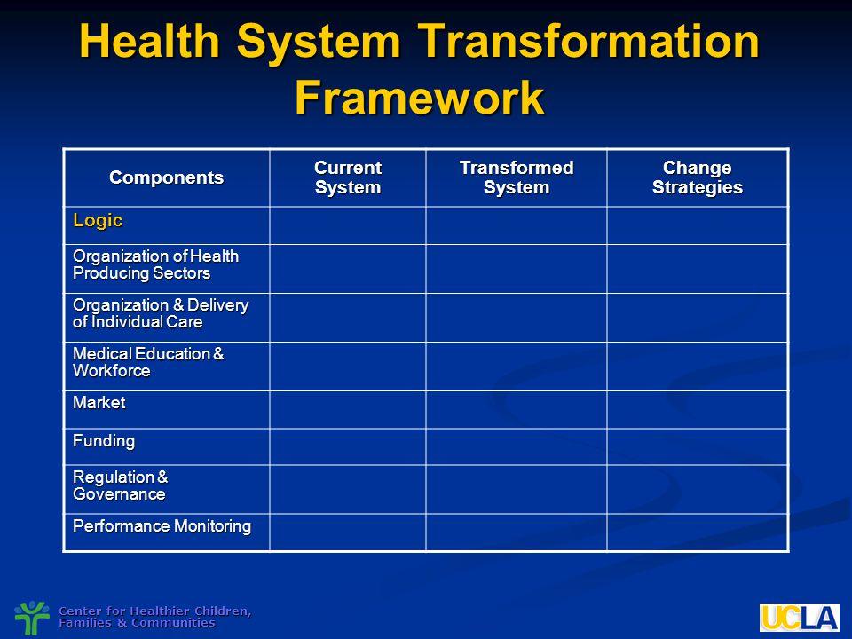 Nnphi national meeting ppt download health system transformation framework malvernweather Choice Image