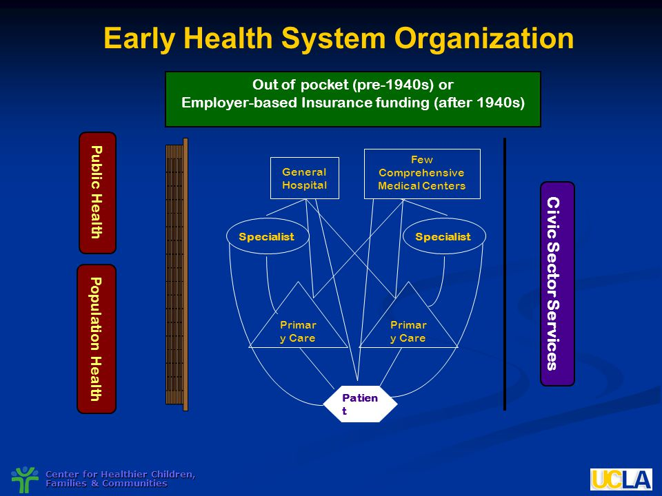 Nnphi national meeting ppt download early health system organization malvernweather Choice Image