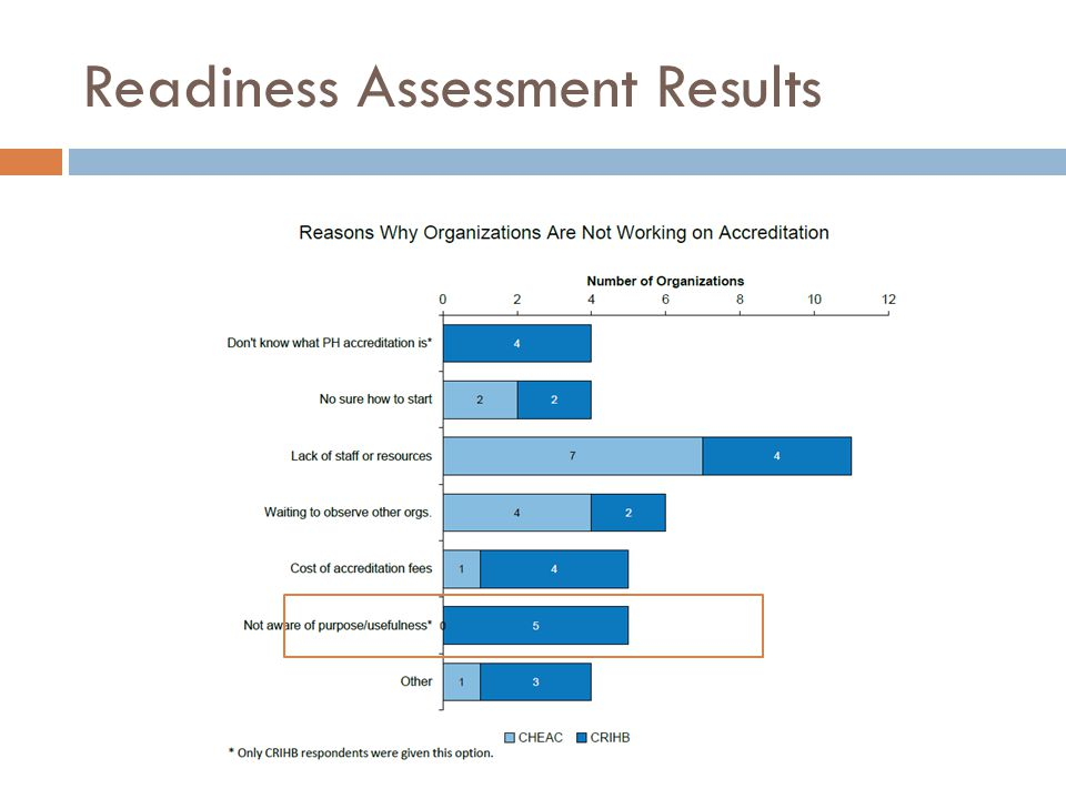 Readiness Assessment Results