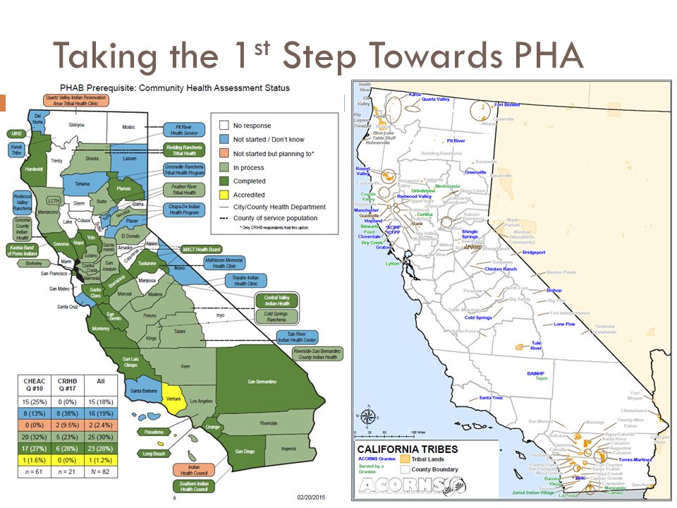 Taking the 1st Step Towards PHA