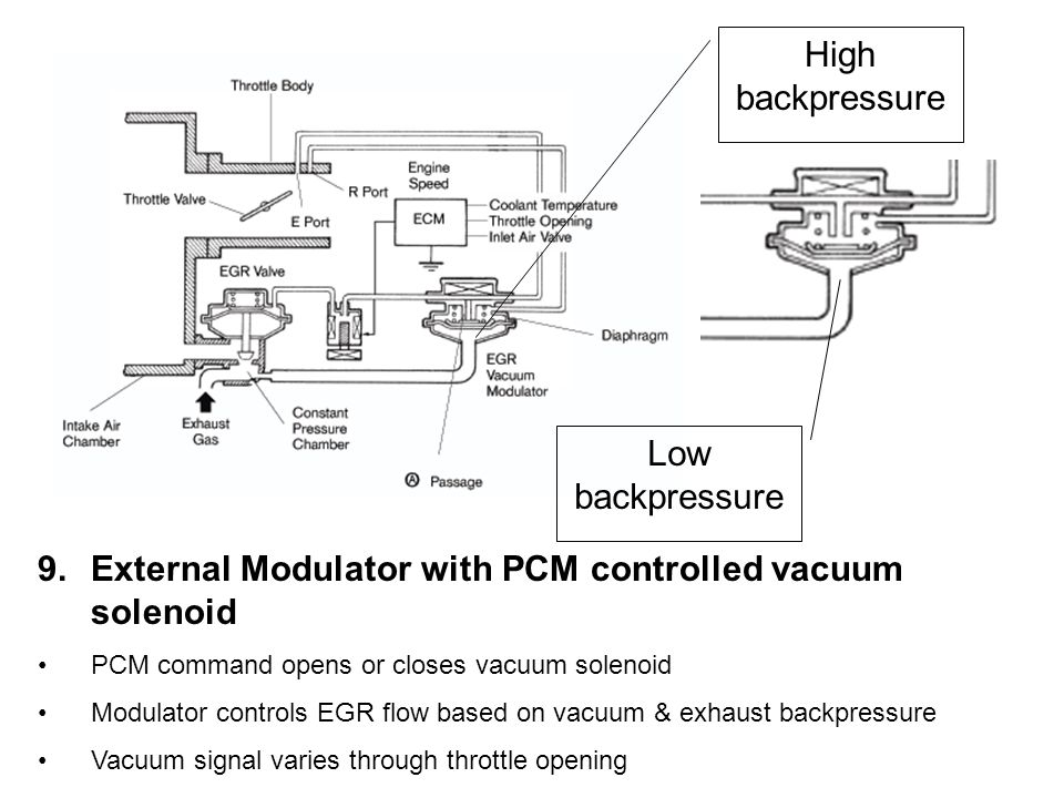 External Modulator with PCM controlled vacuum solenoid