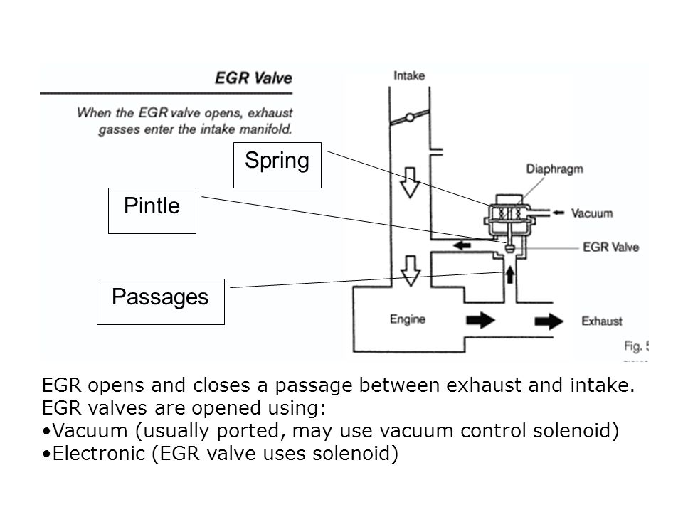 Spring Pintle Passages
