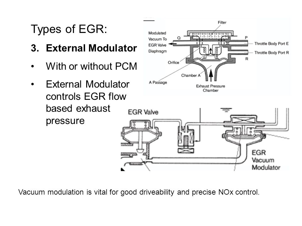 Types of EGR: External Modulator With or without PCM
