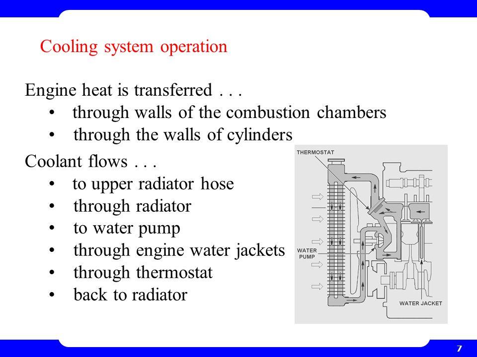 Engine heat transfer Dr. Primal Fernando - ppt video ...