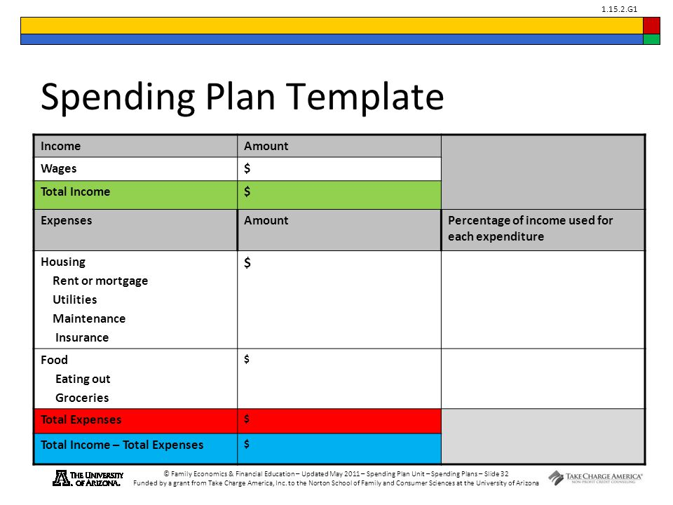 Take Charge of Your Finances Advanced Level ppt download – Spending Plan Template