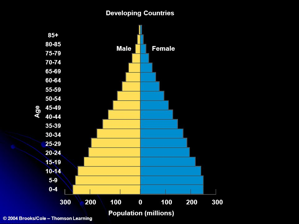 Population (millions) © 2004 Brooks/Cole – Thomson Learning